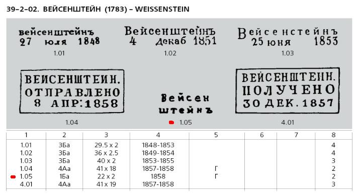 Weissentein-eelfilatelistlikud-templid-Manfred-Dobini-kataloogis